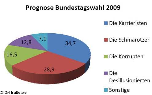prognose-bundestagswahl-2009